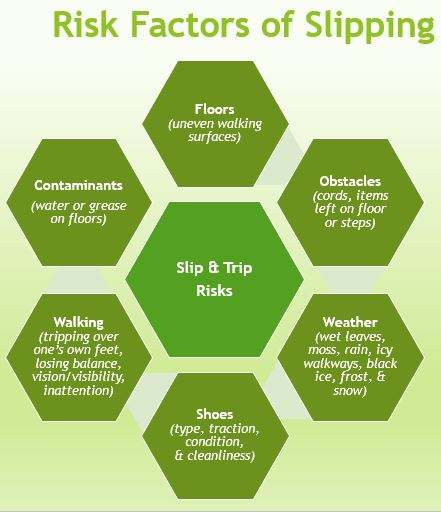 Risk factors of slipping-floors, obstacles, weather, shoes, walking, contaminants